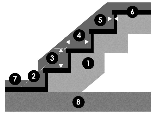 Betontrap onderdelen afmetingen voor de juiste ergonomie for Trap berekenen formule